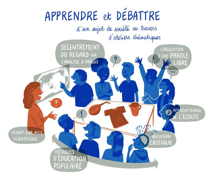 Illustration pour l'action Apprendre et Débattre