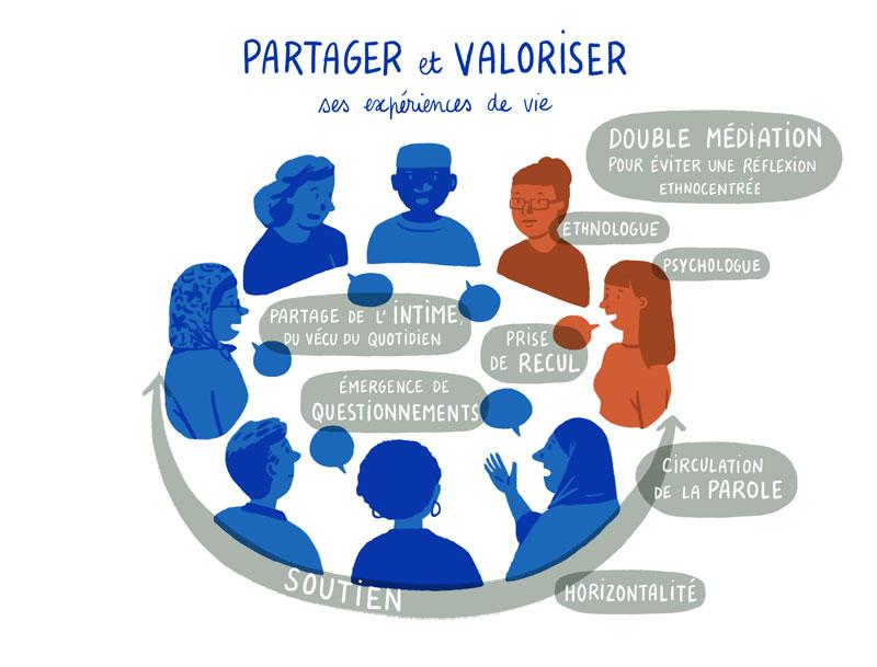 Illustration pour l'action Partager et Valoriser ses expériences