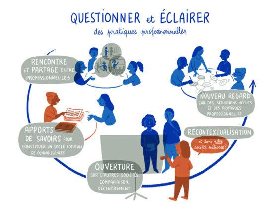 Illustration pour l'action Questionner et éclairer