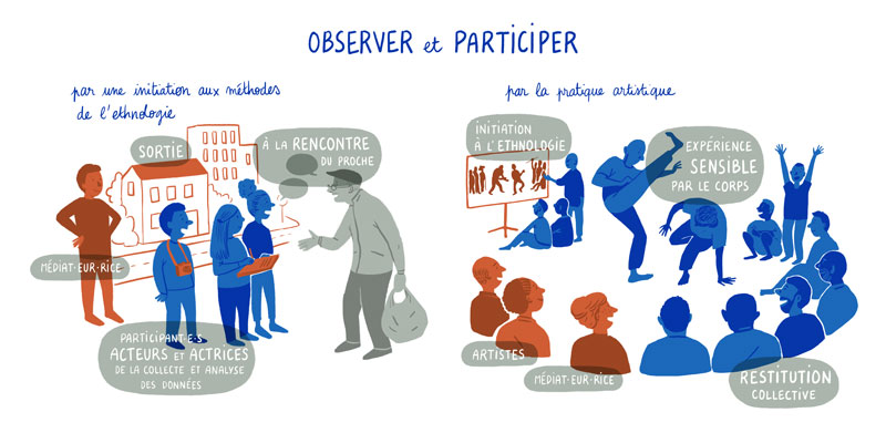 Observer et Participer-Ethnoart